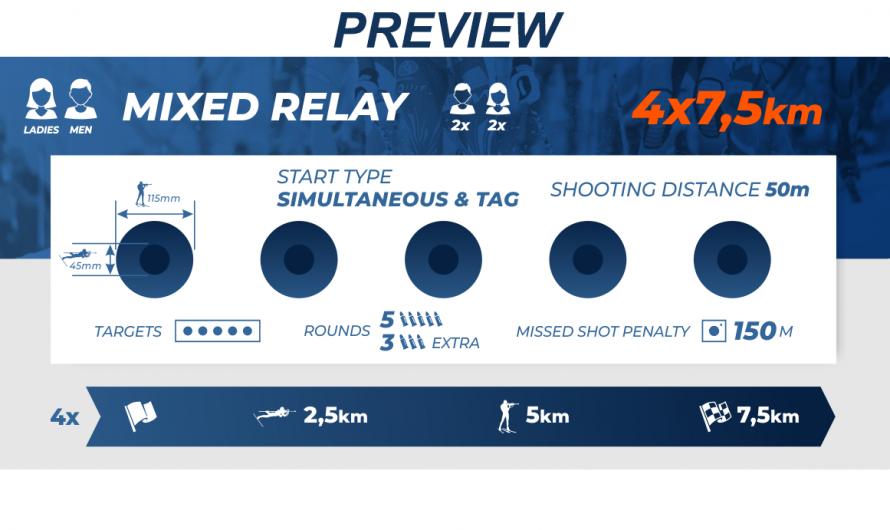 Pokljuka BMW IBU Biathlon World Championship 10.02.2021 4×7.5km mixed relay race preview